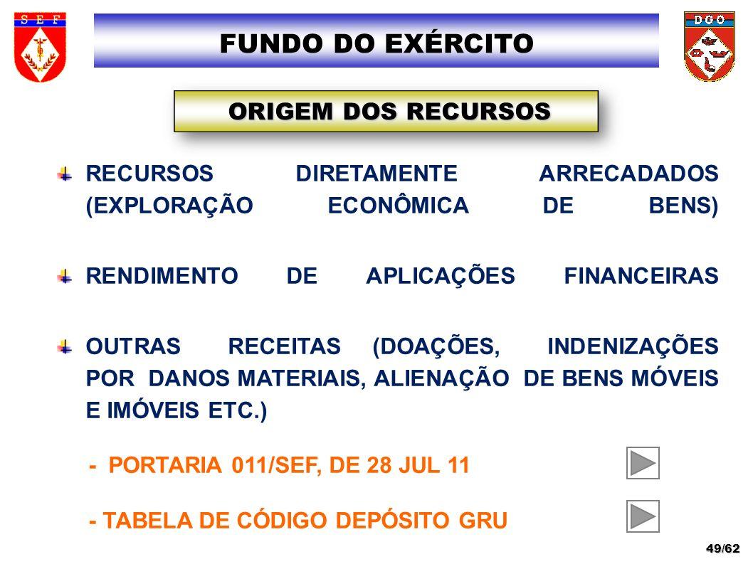 RECURSOS DIRETAMENTE ARRECADADOS (EXPLORAÇÃO ECONÔMICA DE BENS) RENDIMENTO DE APLICAÇÕES FINANCEIRAS OUTRAS RECEITAS (DOAÇÕES, INDENIZAÇÕES POR DANOS