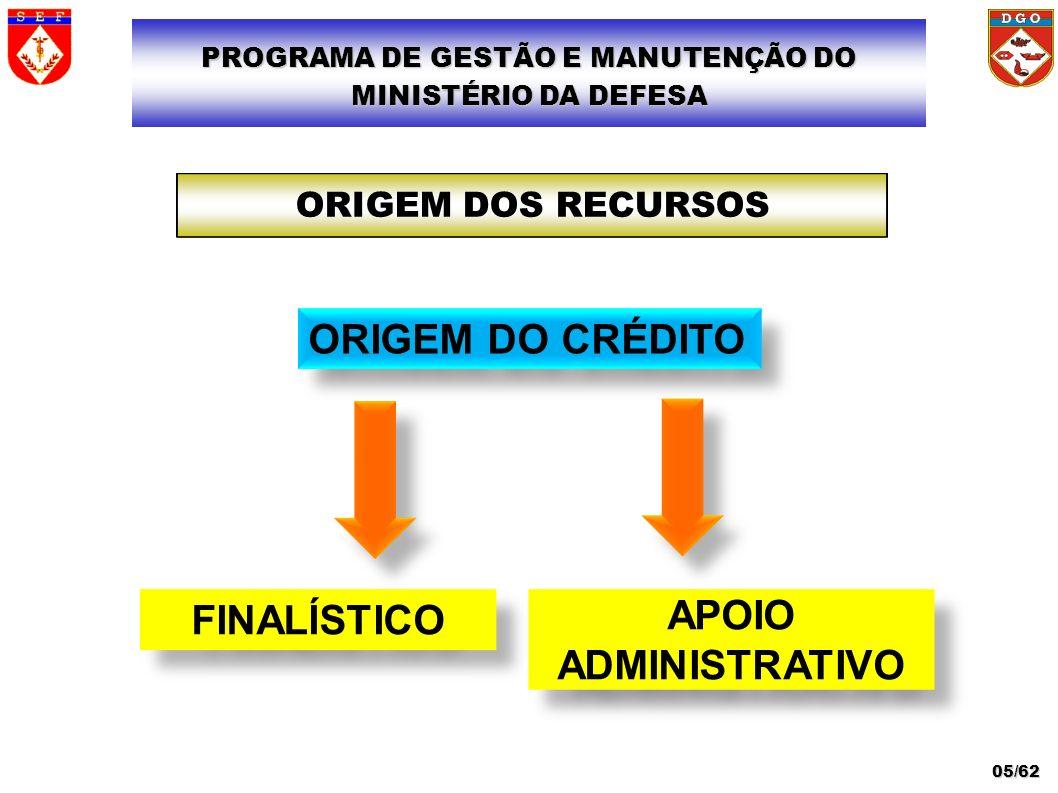 ORIGEM DO CRÉDITO FINALÍSTICO APOIO ADMINISTRATIVO APOIO ADMINISTRATIVO ORIGEM DOS RECURSOS PROGRAMA DE GESTÃO E MANUTENÇÃO DO MINISTÉRIO DA DEFESA 05
