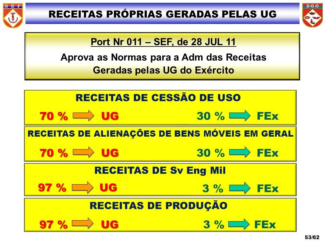 70 % UG 70 % UG 30 % FEx RECEITAS PRÓPRIAS GERADAS PELAS UG Port Nr 011 – SEF, de 28 JUL 11 Aprova as Normas para a Adm das Receitas Geradas pelas UG
