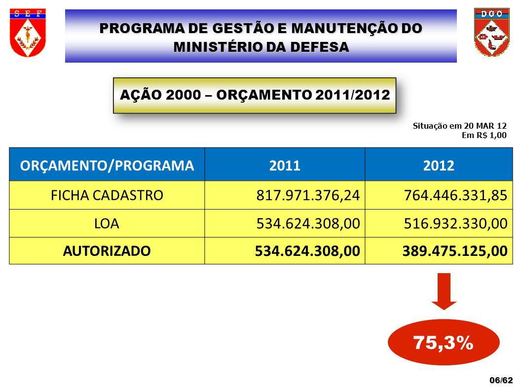 RESTOS A PAGAR PROGRAMA DE GESTÃO E MANUTENÇÃO DO MINISTÉRIO DA DEFESA 37/62