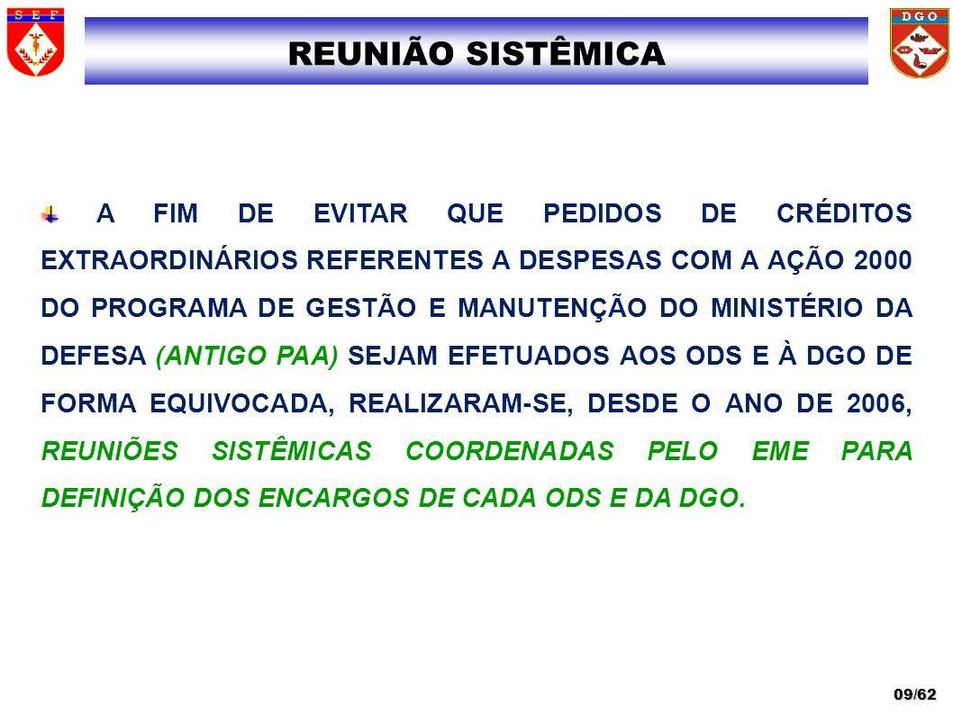 PLANEJAMENTO DOS GASTOS PRAZO PARA EMPENHO FINALIDADE - COMPRAS RELACIONADAS À VIDA VEGETATIVA (ADMINISTRATIVA) LICITAÇÕES TRANSPOSIÇÃO (DETAORC) – PARA SERVIÇOS AUTORIZADA (PI I3DAFUNADOM) CLASSIFICAÇÃO ATIVIDADE FIM X VIDA VEGETATIVA MATERIAL DE CONSUMO PROGRAMA DE GESTÃO E MANUTENÇÃO DO MINISTÉRIO DA DEFESA 30/62