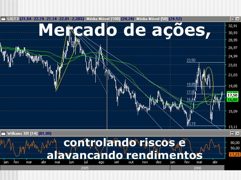 Mercado de ações, controlando riscos e alavancando rendimentos
