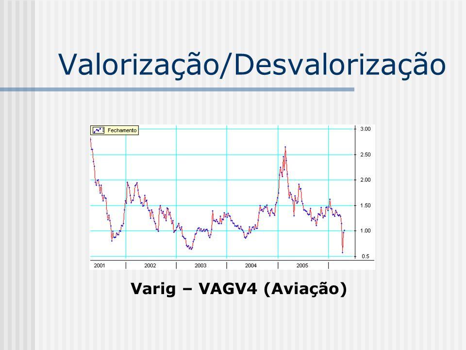 Valorização/Desvalorização Varig – VAGV4 (Aviação)