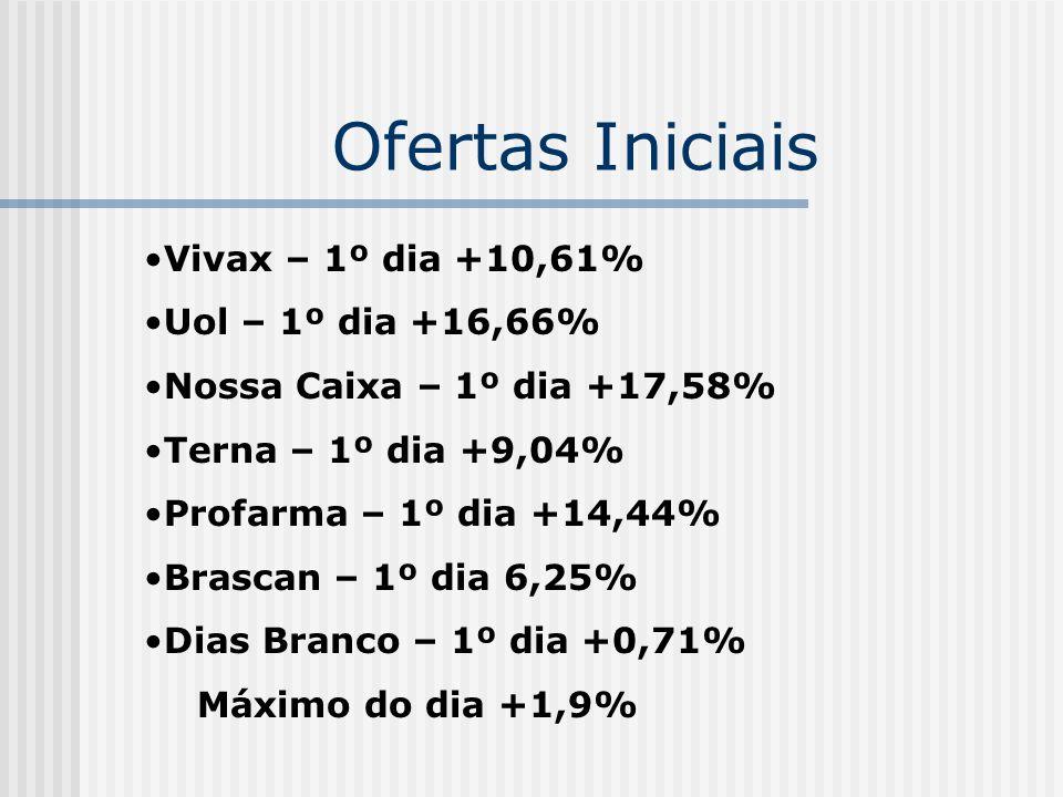 Ofertas Iniciais Vivax – 1º dia +10,61% Uol – 1º dia +16,66% Nossa Caixa – 1º dia +17,58% Terna – 1º dia +9,04% Profarma – 1º dia +14,44% Brascan – 1º