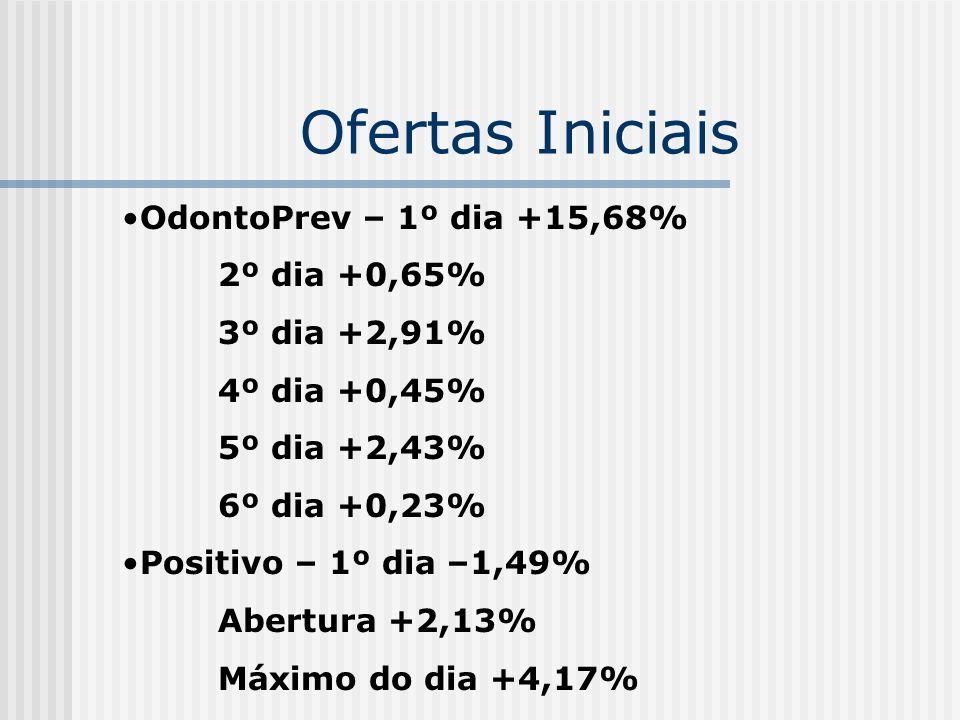 Ofertas Iniciais OdontoPrev – 1º dia +15,68% 2º dia +0,65% 3º dia +2,91% 4º dia +0,45% 5º dia +2,43% 6º dia +0,23% Positivo – 1º dia –1,49% Abertura +
