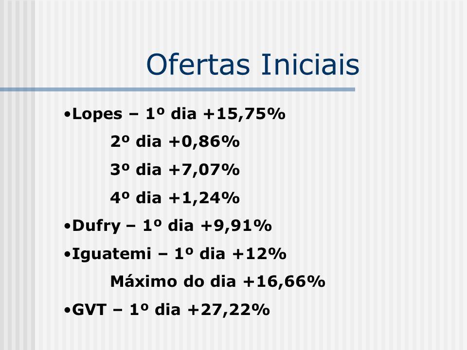 Ofertas Iniciais Lopes – 1º dia +15,75% 2º dia +0,86% 3º dia +7,07% 4º dia +1,24% Dufry – 1º dia +9,91% Iguatemi – 1º dia +12% Máximo do dia +16,66% G