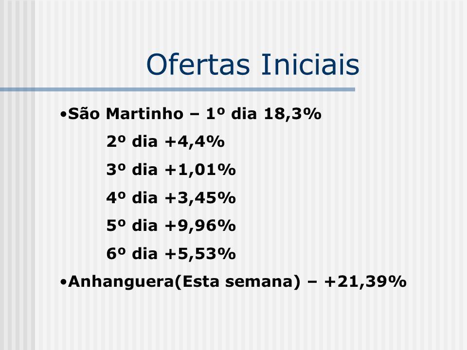 Ofertas Iniciais São Martinho – 1º dia 18,3% 2º dia +4,4% 3º dia +1,01% 4º dia +3,45% 5º dia +9,96% 6º dia +5,53% Anhanguera(Esta semana) – +21,39%