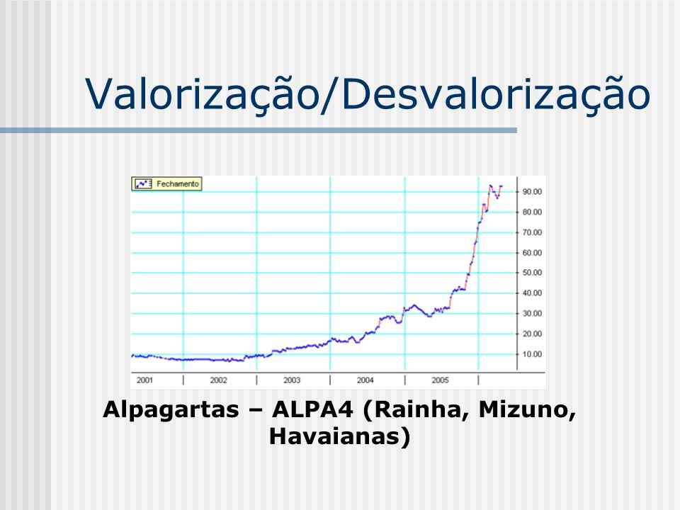 Valorização/Desvalorização Alpagartas – ALPA4 (Rainha, Mizuno, Havaianas)
