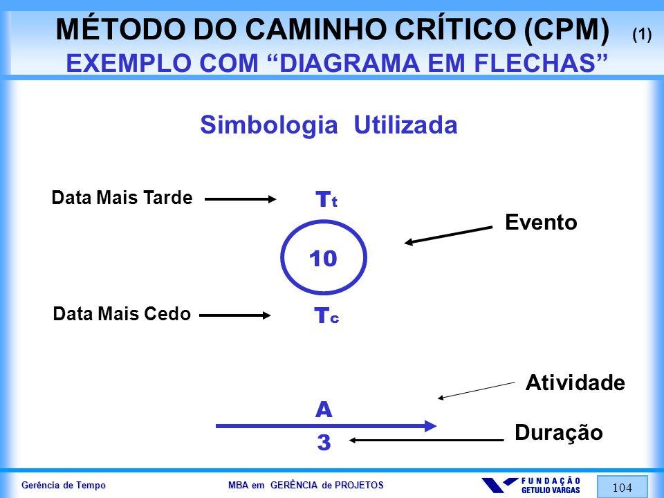 Gerência de Tempo MBA em GERÊNCIA de PROJETOS 104 MÉTODO DO CAMINHO CRÍTICO (CPM) (1) EXEMPLO COM DIAGRAMA EM FLECHAS Simbologia Utilizada Data Mais T
