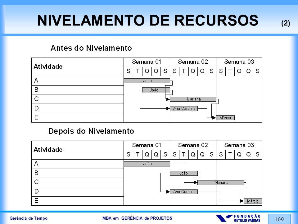 Gerência de Tempo MBA em GERÊNCIA de PROJETOS 109 NIVELAMENTO DE RECURSOS (2)