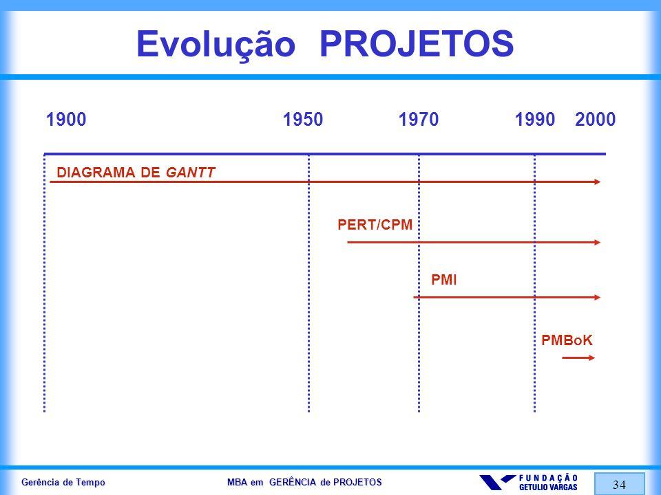 Gerência de Tempo MBA em GERÊNCIA de PROJETOS 34 Evolução PROJETOS DIAGRAMA DE GANTT 1900195019702000 PERT/CPM PMI 1990 PMBoK