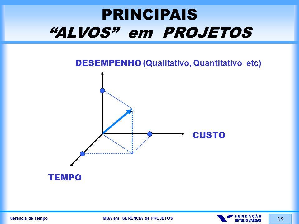 Gerência de Tempo MBA em GERÊNCIA de PROJETOS 35 PRINCIPAIS ALVOS em PROJETOS DESEMPENHO (Qualitativo, Quantitativo etc) CUSTO TEMPO