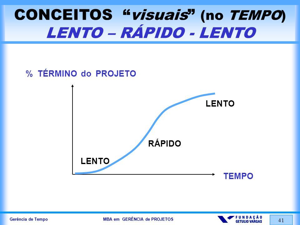 Gerência de Tempo MBA em GERÊNCIA de PROJETOS 41 CONCEITOS visuais (no TEMPO) LENTO – RÁPIDO - LENTO TEMPO % TÉRMINO do PROJETO LENTO RÁPIDO LENTO