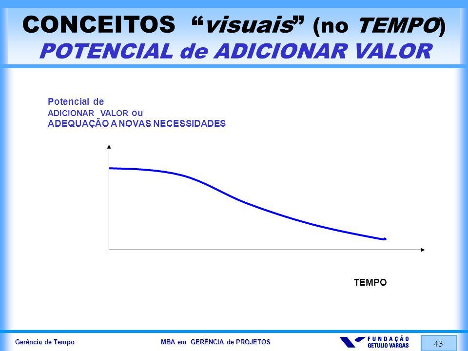 Gerência de Tempo MBA em GERÊNCIA de PROJETOS 43 CONCEITOS visuais (no TEMPO) POTENCIAL de ADICIONAR VALOR Potencial de ADICIONAR VALOR ou ADEQUAÇÃO A