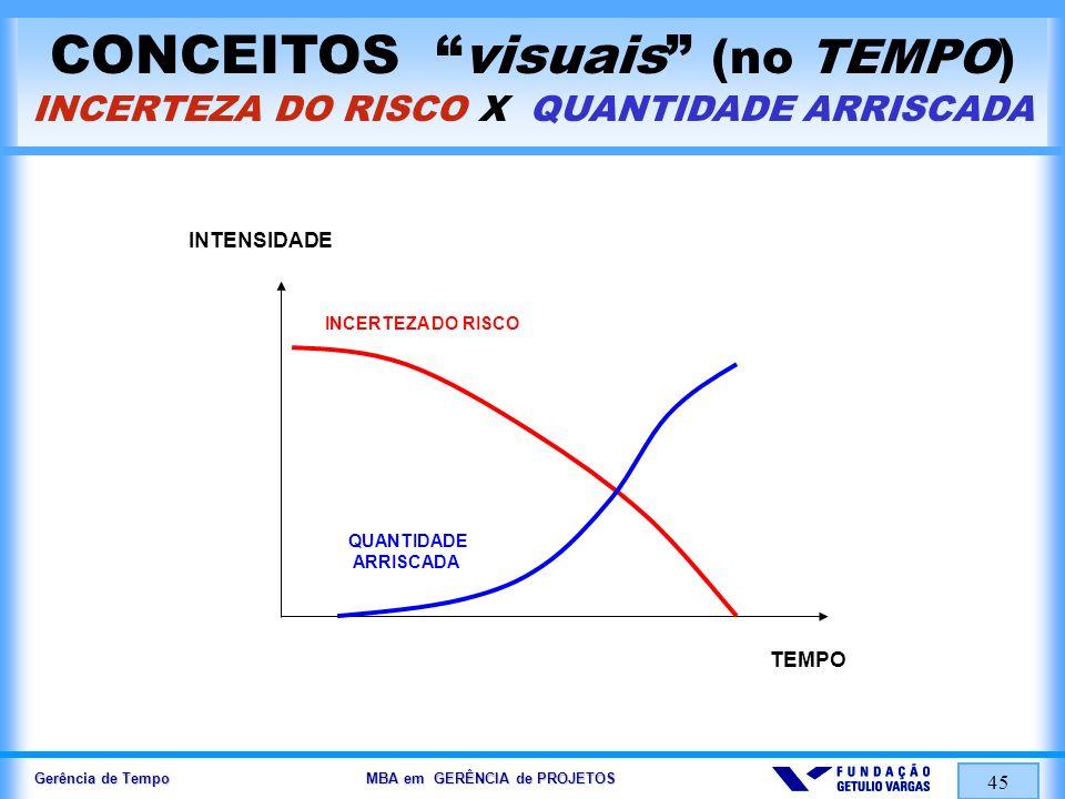 Gerência de Tempo MBA em GERÊNCIA de PROJETOS 45 CONCEITOS visuais (no TEMPO) INCERTEZA DO RISCO X QUANTIDADE ARRISCADA INTENSIDADE INCERTEZA DO RISCO
