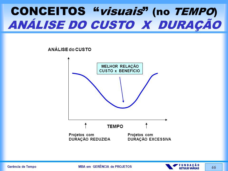 Gerência de Tempo MBA em GERÊNCIA de PROJETOS 46 CONCEITOS visuais (no TEMPO) ANÁLISE DO CUSTO X DURAÇÃO TEMPO ANÁLISE do CUSTO Projetos com DURAÇÃO R