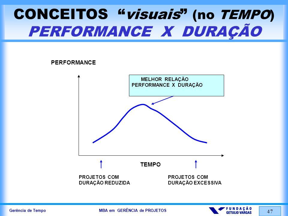 Gerência de Tempo MBA em GERÊNCIA de PROJETOS 47 CONCEITOS visuais (no TEMPO) PERFORMANCE X DURAÇÃO PERFORMANCE TEMPO PROJETOS COM DURAÇÃO REDUZIDA PR