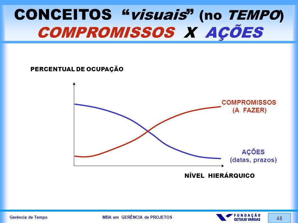 Gerência de Tempo MBA em GERÊNCIA de PROJETOS 48 CONCEITOS visuais (no TEMPO) COMPROMISSOS X AÇÕES PERCENTUAL DE OCUPAÇÃO NÍVEL HIERÁRQUICO COMPROMISS