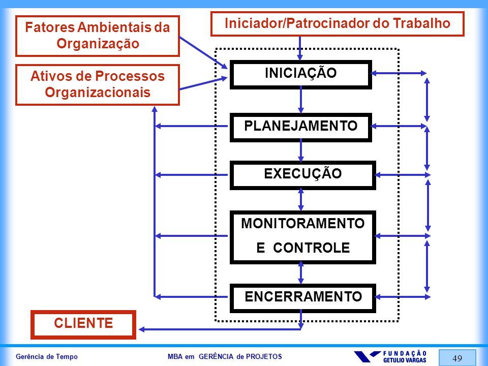 Gerência de Tempo MBA em GERÊNCIA de PROJETOS 49 PLANEJAMENTO INICIAÇÃO EXECUÇÃO MONITORAMENTO E CONTROLE ENCERRAMENTO Ativos de Processos Organizacio