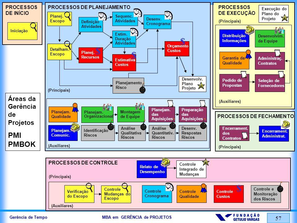 Gerência de Tempo MBA em GERÊNCIA de PROJETOS 57 PROCESSOS DE INÍCIO Encerrament. dos Contratos Verificação do Escopo Desenvolvim. da Equipe Garantia