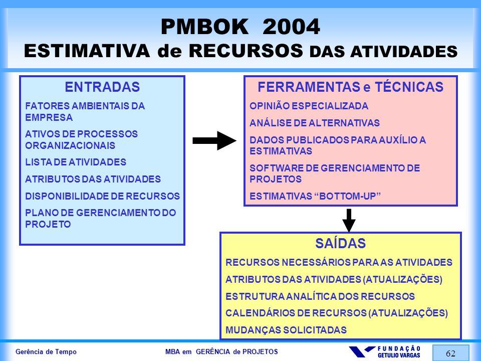 Gerência de Tempo MBA em GERÊNCIA de PROJETOS 62 PMBOK 2004 ESTIMATIVA de RECURSOS DAS ATIVIDADES ENTRADAS FATORES AMBIENTAIS DA EMPRESA ATIVOS DE PRO
