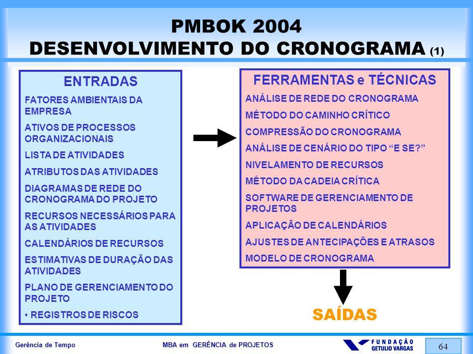 Gerência de Tempo MBA em GERÊNCIA de PROJETOS 64 PMBOK 2004 DESENVOLVIMENTO DO CRONOGRAMA (1) FERRAMENTAS e TÉCNICAS ANÁLISE DE REDE DO CRONOGRAMA MÉT