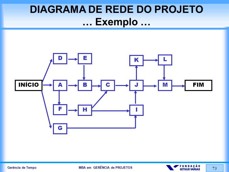 Gerência de Tempo MBA em GERÊNCIA de PROJETOS 73 DIAGRAMA DE REDE DO PROJETO … Exemplo … INÍCIOABC DE F G HI J K L MFIM