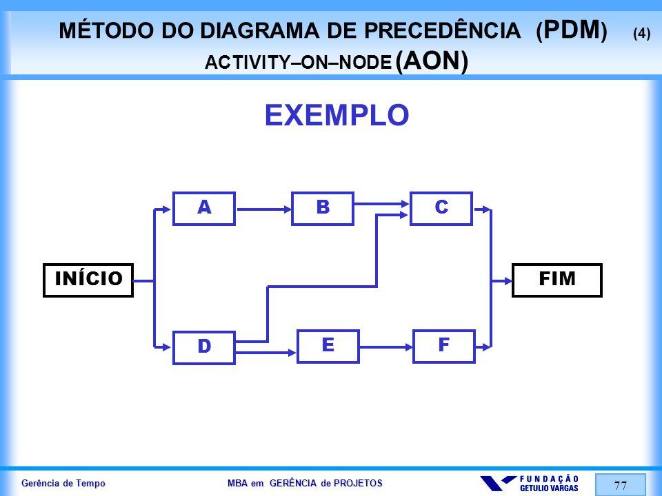 Gerência de Tempo MBA em GERÊNCIA de PROJETOS 77 MÉTODO DO DIAGRAMA DE PRECEDÊNCIA ( PDM ) (4) ACTIVITY–ON–NODE (AON) EXEMPLO INÍCIOFIM ABC D EF