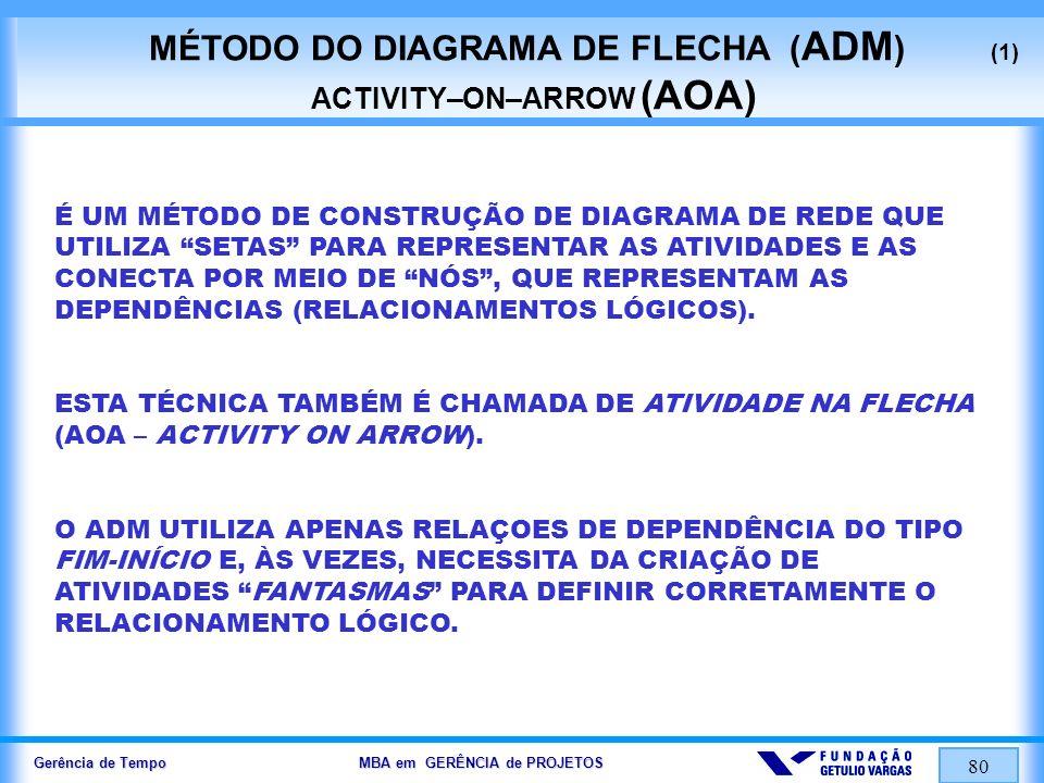 Gerência de Tempo MBA em GERÊNCIA de PROJETOS 80 MÉTODO DO DIAGRAMA DE FLECHA ( ADM ) (1) ACTIVITY–ON–ARROW (AOA) É UM MÉTODO DE CONSTRUÇÃO DE DIAGRAM