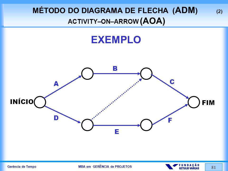 Gerência de Tempo MBA em GERÊNCIA de PROJETOS 81 EXEMPLO MÉTODO DO DIAGRAMA DE FLECHA ( ADM ) (2) ACTIVITY–ON–ARROW (AOA) A D B E F C FIM INÍCIO