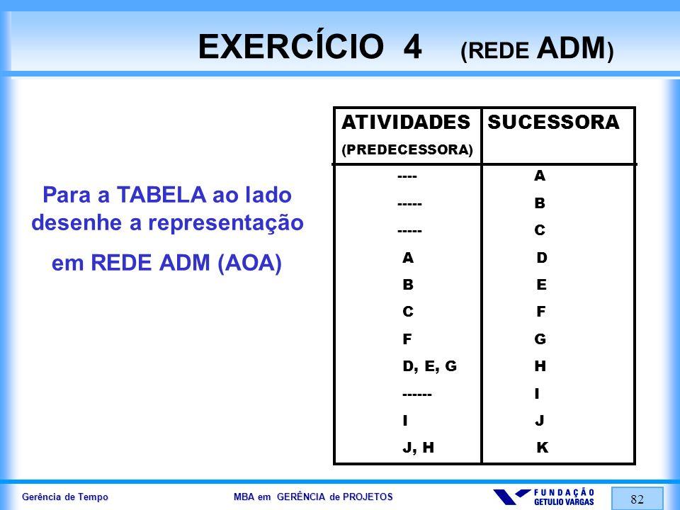 Gerência de Tempo MBA em GERÊNCIA de PROJETOS 82 EXERCÍCIO 4 (REDE ADM ) Para a TABELA ao lado desenhe a representação em REDE ADM (AOA) ATIVIDADES SU
