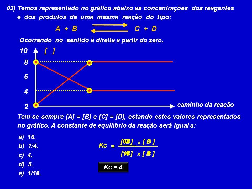 03) Temos representado no gráfico abaixo as concentrações dos reagentes e dos produtos de uma mesma reação do tipo: A + BC + D Ocorrendo no sentido à direita a partir do zero.