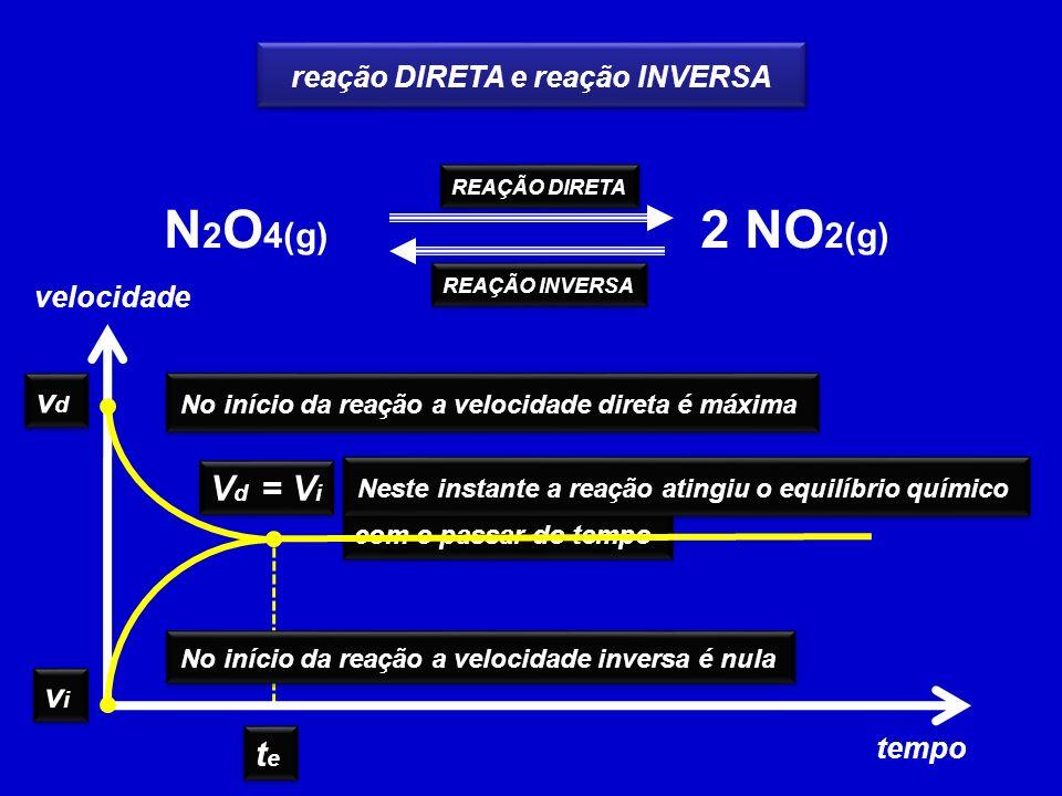 N 2 O 4(g) 2 NO 2(g) REAÇÃO DIRETA REAÇÃO INVERSA reação DIRETA e reação INVERSA vdvd vdvd vivi vivi No início da reação a velocidade direta é máxima No início da reação a velocidade inversa é nula velocidade tempo com o passar do tempo V d = V i tete tete Neste instante a reação atingiu o equilíbrio químico