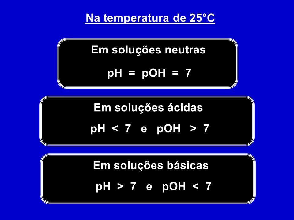 Na temperatura de 25°C Em soluções neutras pH = pOH = 7 Em soluções ácidas pH 7 Em soluções básicas pH > 7 e pOH < 7