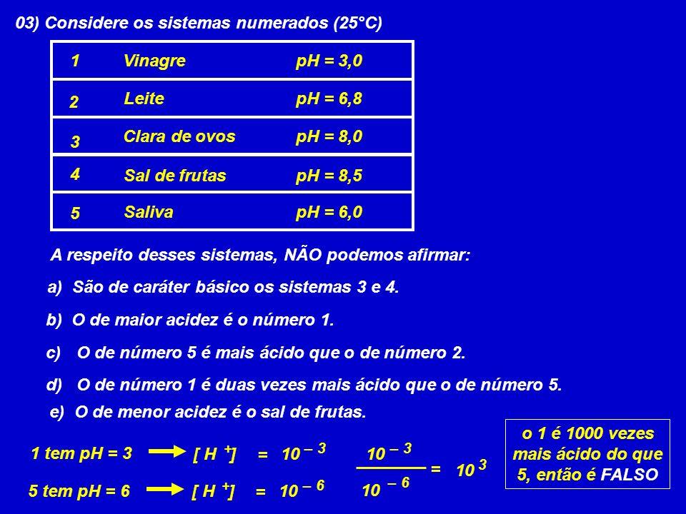 03) Considere os sistemas numerados (25°C) pH = 6,0Saliva 5 pH = 8,5 Sal de frutas 4 pH = 8,0Clara de ovos 3 pH = 6,8Leite 2 pH = 3,0Vinagre1 A respeito desses sistemas, NÃO podemos afirmar: a) São de caráter básico os sistemas 3 e 4.