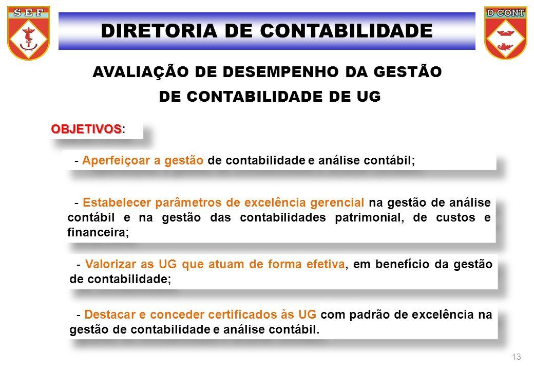 AVALIAÇÃO DE DESEMPENHO DA GESTÃO DE CONTABILIDADE DE UG OBJETIVOS OBJETIVOS: - Aperfeiçoar a gestão de contabilidade e análise contábil; - Estabelece