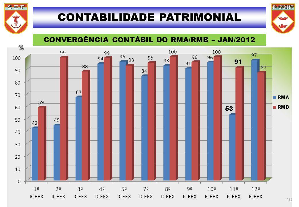 CONTABILIDADE PATRIMONIAL CONVERGÊNCIA CONTÁBIL DO RMA/RMB – JAN/2012 16