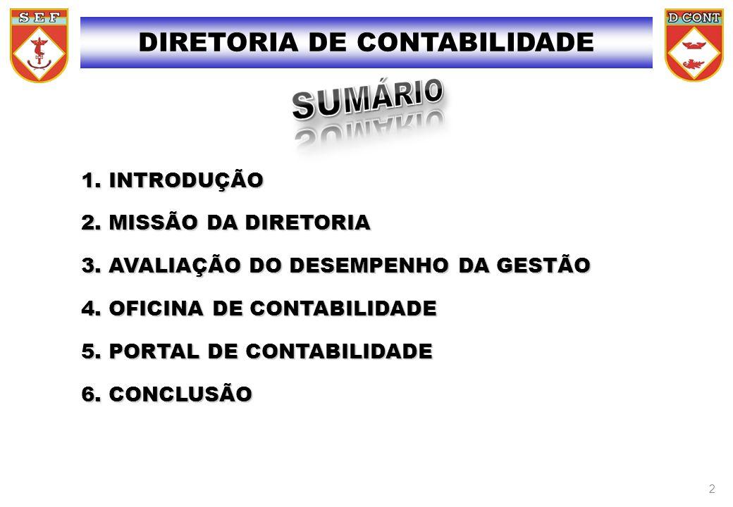 1.INTRODUÇÃO 2. MISSÃO DA DIRETORIA 3. AVALIAÇÃO DO DESEMPENHO DA GESTÃO 4.