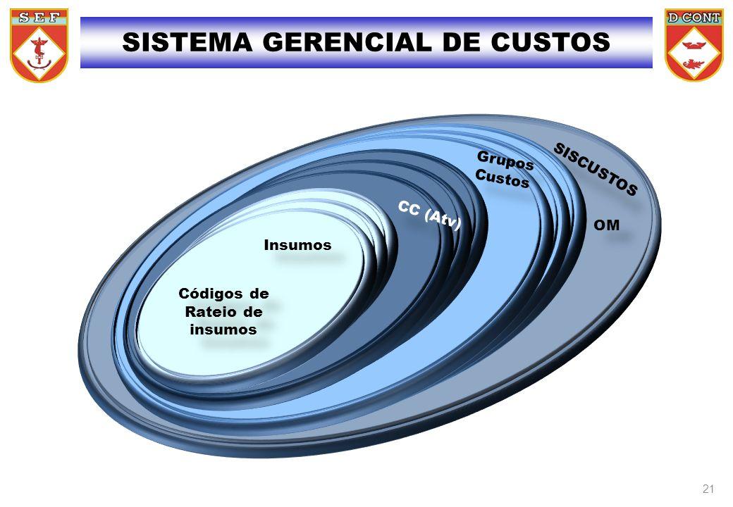 SISCUSTOS OM SISTEMA GERENCIAL DE CUSTOS Grupos Custos CC (Atv) Insumos Códigos de Rateio de insumos 21