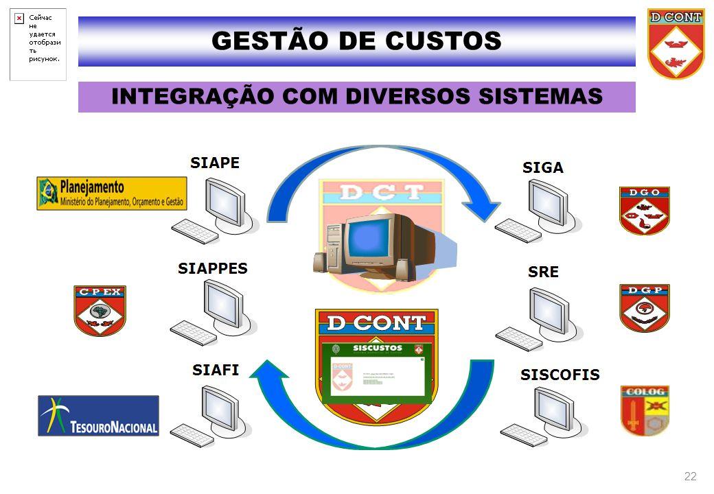 INTEGRAÇÃO COM DIVERSOS SISTEMAS GESTÃO DE CUSTOS 22