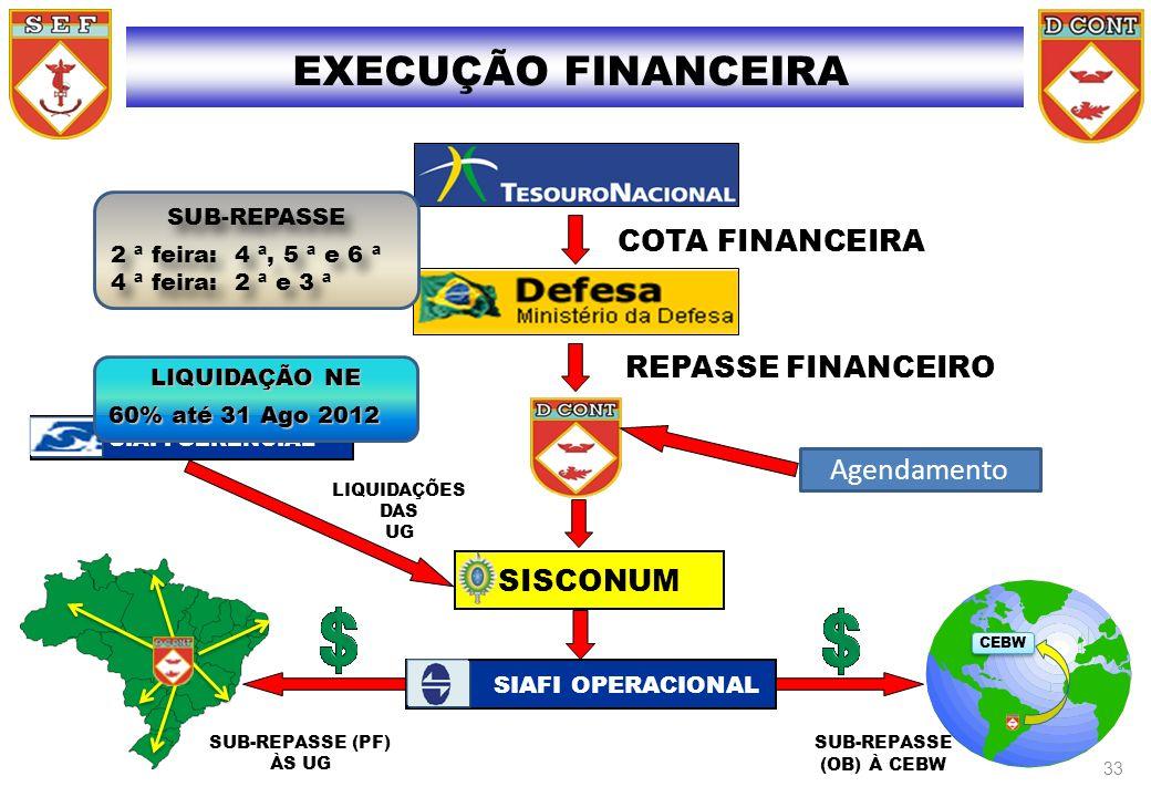 EXECUÇÃO FINANCEIRA LIQUIDAÇÕES DAS UG SIAFI GERENCIAL SUB-REPASSE (PF) ÀS UG SUB-REPASSE (OB) À CEBW CEBW COTA FINANCEIRA REPASSE FINANCEIRO SISCONUM