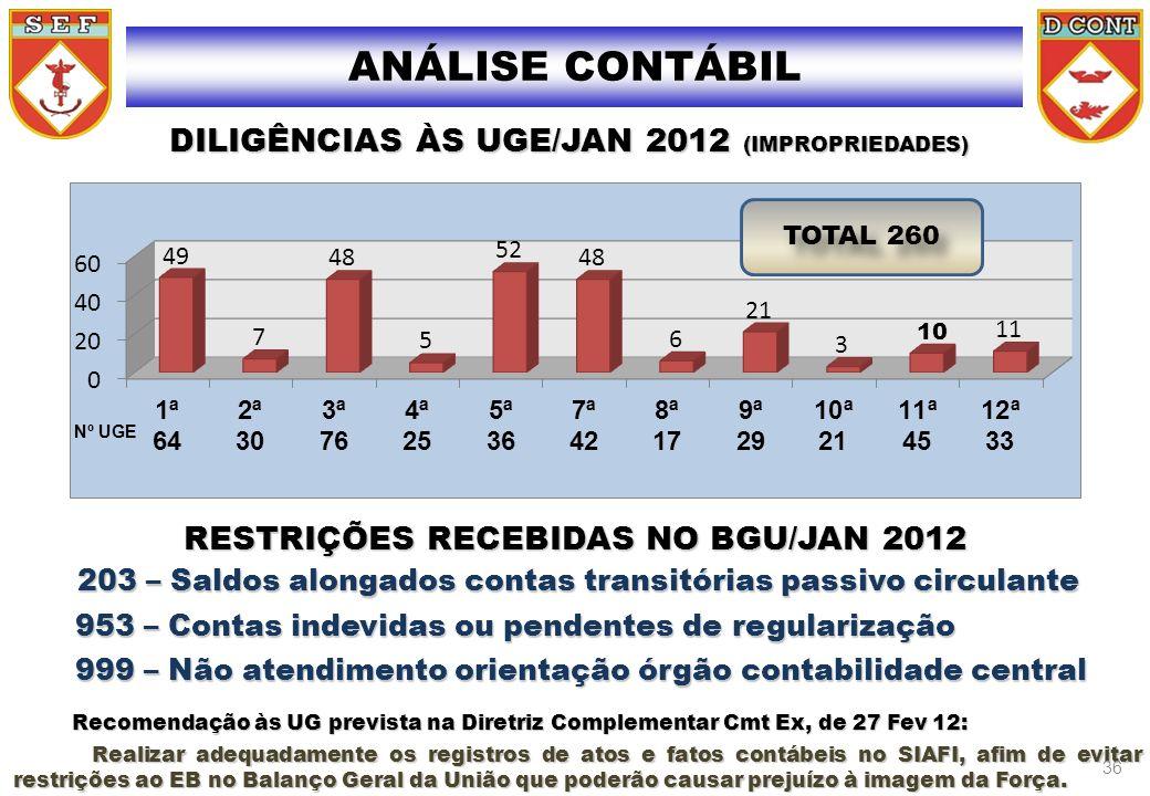 DILIGÊNCIAS ÀS UGE/JAN 2012 (IMPROPRIEDADES) DILIGÊNCIAS ÀS UGE/JAN 2012 (IMPROPRIEDADES) Nº UGE EXECUÇÃO FINANCEIRA ANÁLISE CONTÁBIL TOTAL 260 RESTRI