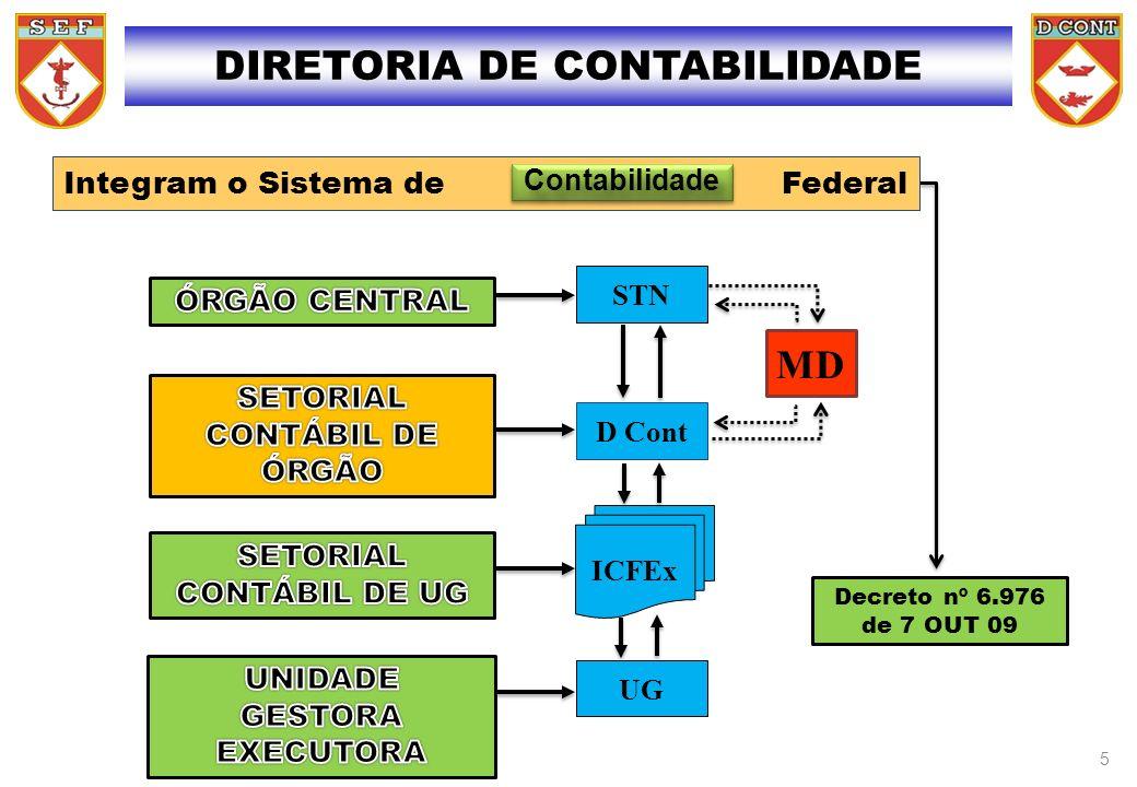 STN D Cont ICFEx UG Decreto nº 6.976 de 7 OUT 09 Integram o Sistema de Federal MD ContabilidadeContabilidade DIRETORIA DE CONTABILIDADE 5