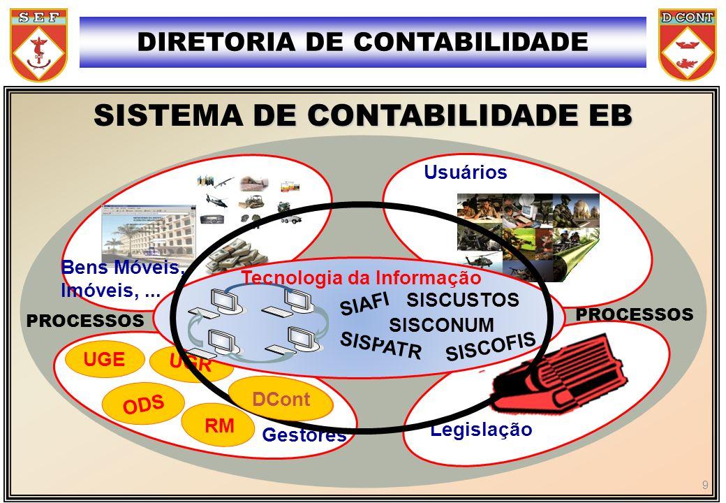 MISSÃO Processos Organizacionais - Contratação Cambial - Investimentos - Autorização SF - Programação Fin - Integração dos balancetes da FHE DIRETORIA DE CONTABILIDADE GESTÃO CONTÁBIL SISPATR SISCOFIS ANÁLISE CONTÁBIL SIAFI SISCONUM DEPRECIAÇÃO SISCUSTOS SIAFI GERENCIAL SIGA SRE SIAPPES SIAPE 10
