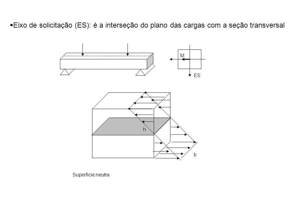 b h Eixo de solicitação (ES): é a interseção do plano das cargas com a seção transversal ES M