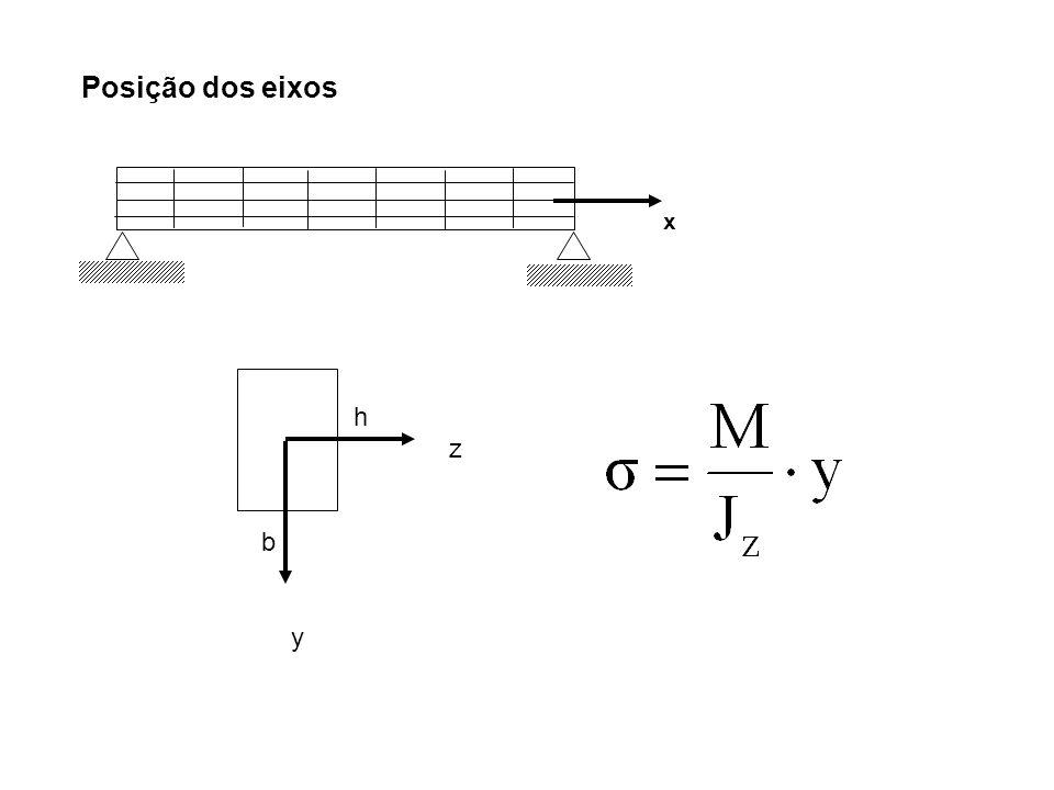 x Posição dos eixos b y h z