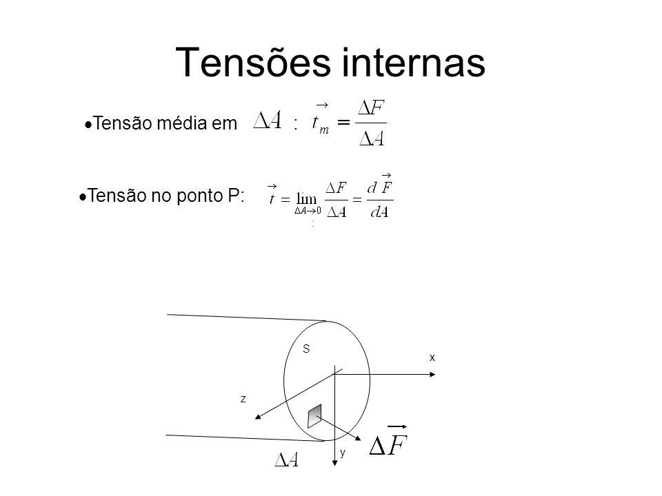 Tensões internas S x y z Tensão média em : : Tensão no ponto P: