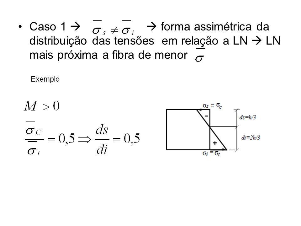 Caso 1 forma assimétrica da distribuição das tensões em relação a LN LN mais próxima a fibra de menor Exemplo