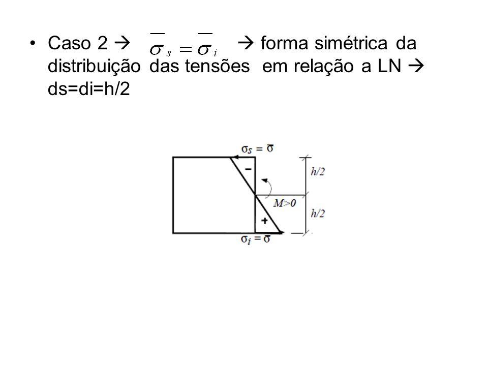 Caso 2 forma simétrica da distribuição das tensões em relação a LN ds=di=h/2