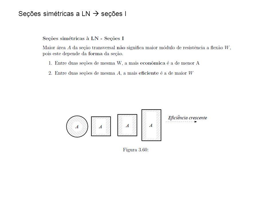 Seções simétricas a LN seções I